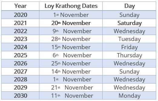Loy Krathong Festival Date.jpg