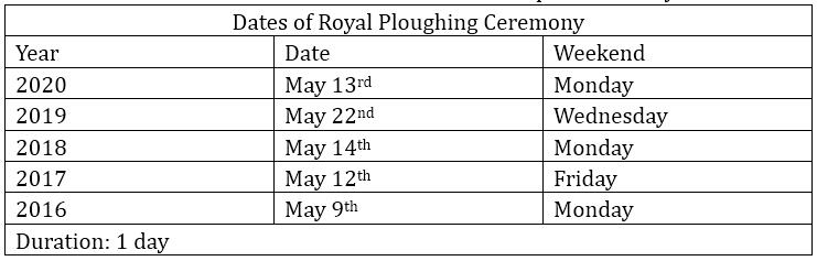 The Royal Ploughing ceremony